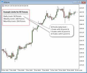 Example of trading limits for ES futures