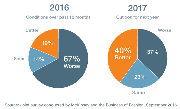 Global Clothing & Apparel Industry Outlook – 2016, 2017