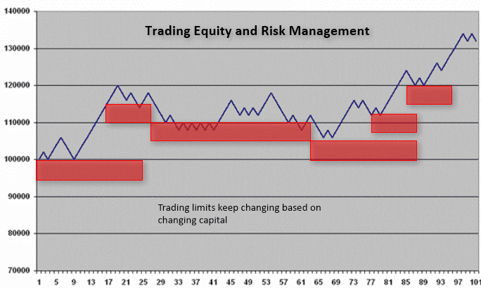 Trading equity and risk management – Changing trading limits based on equity