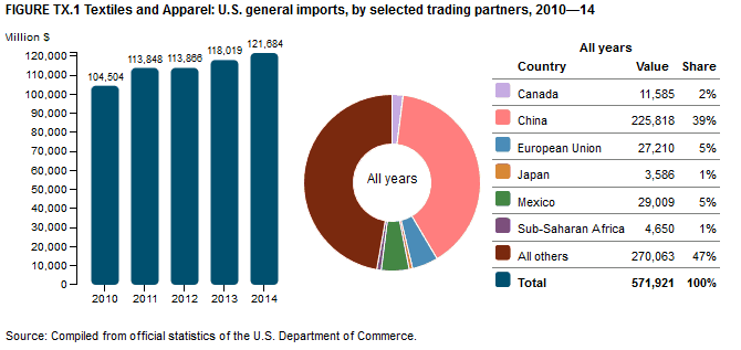 U.S. Cotton Imports, 2014 (Source - U.S. Department of commerce)