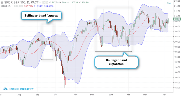 Bollinger bands how to use