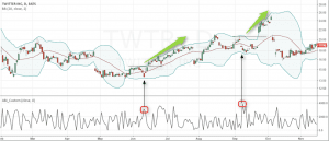 Bollinger bands with Absolute Breadth Index indicator