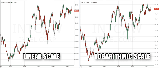 Comparison of the linear and logarithmic scales for INTC price chart