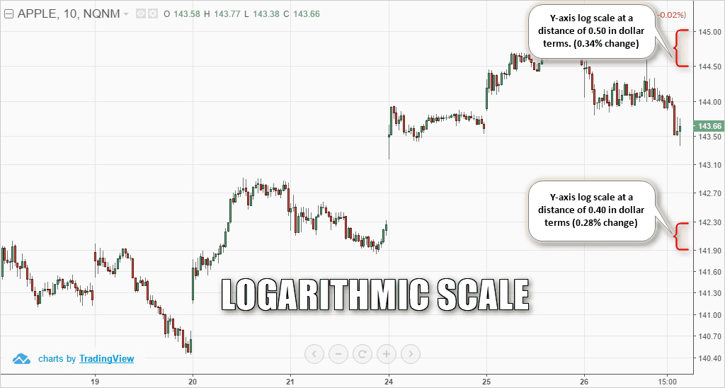 Example of log scale chart with distance of 0.30% approximately