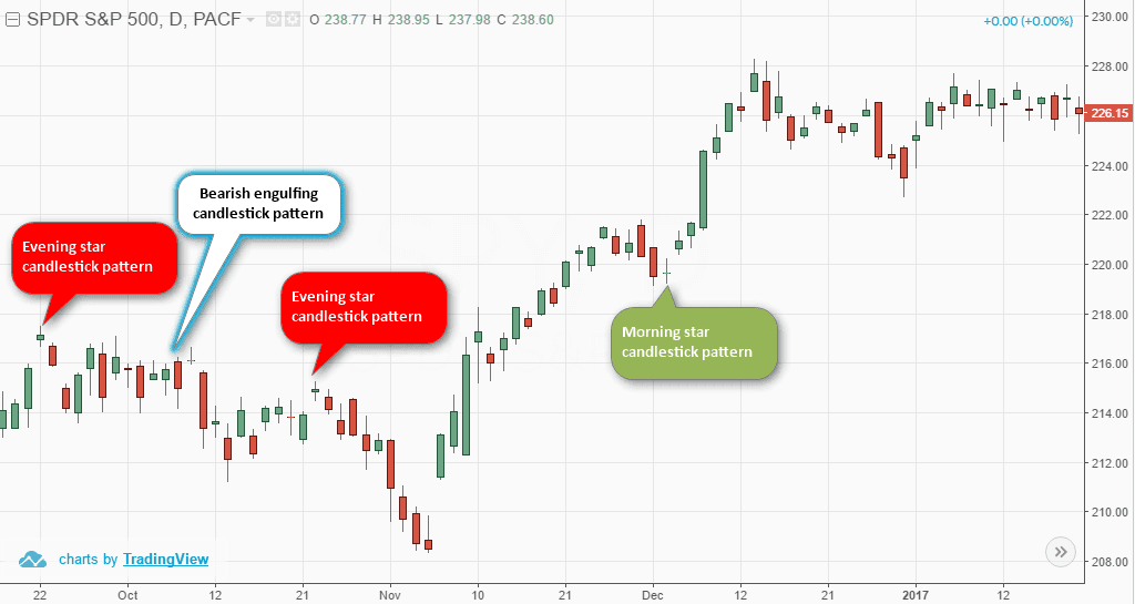 Japanese Candlestick patterns signal market changes
