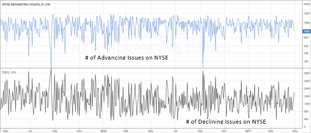 NYSE # of advancing and declining issues