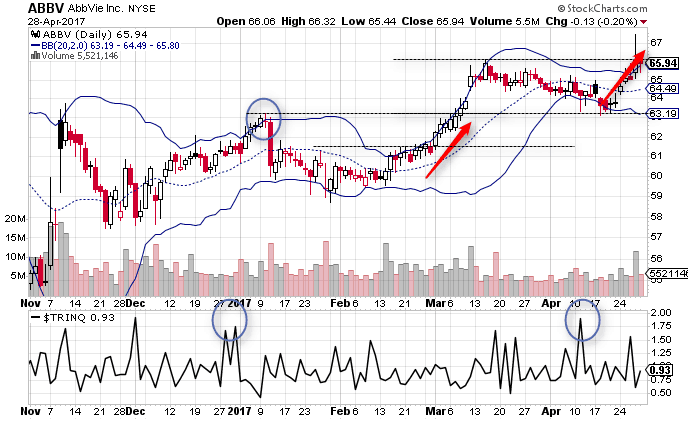 Bollinger bands money flow index