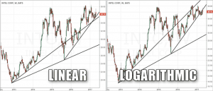 Trend lines plotted on a linear and a logarithmic chart
