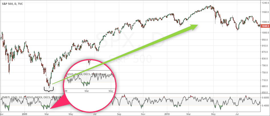 Zweig Breadth Thrust Indicator gives a major signal in March 2009