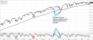 Zweig Breadth Thrust indicator as a market confirmation tool
