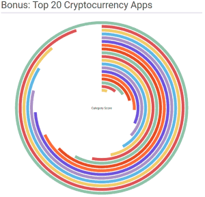 Top 20 Cryptocurrency Apps