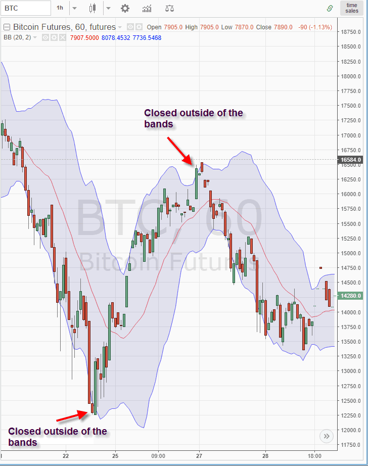 Bitcoin with Bollinger Bands