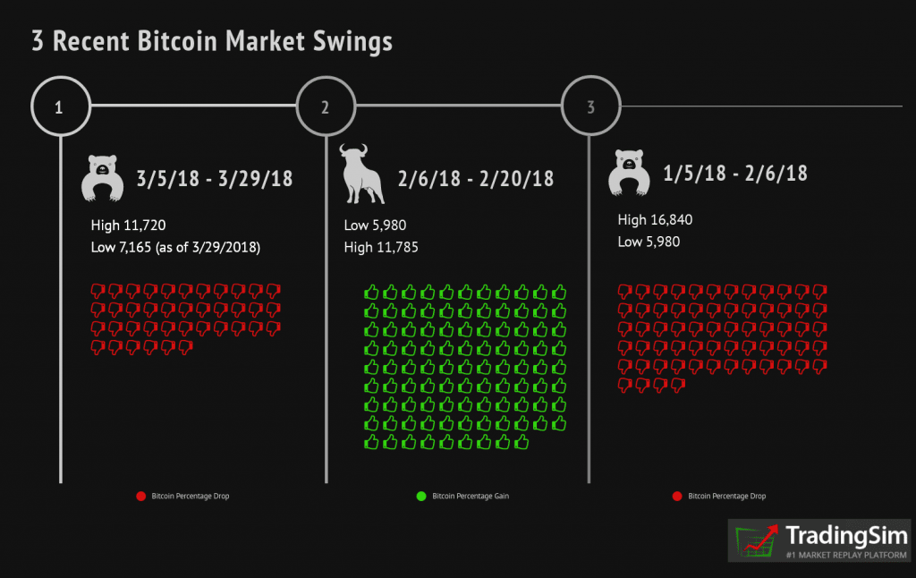 3 Recent Bitcoin Market Swings