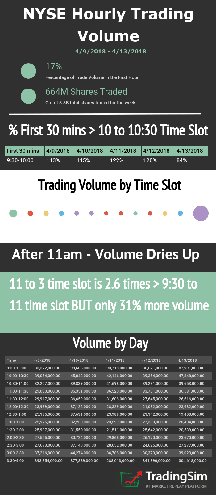 NYSE First Hour of Trading Volume