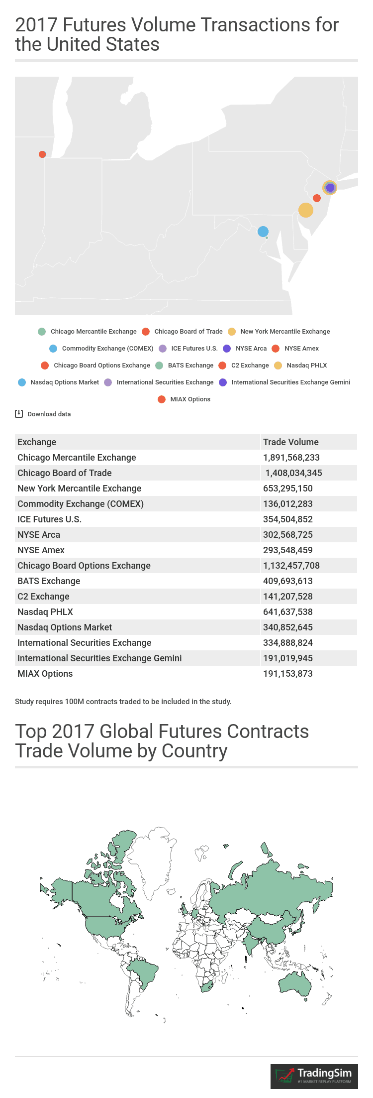 top futures exchanges