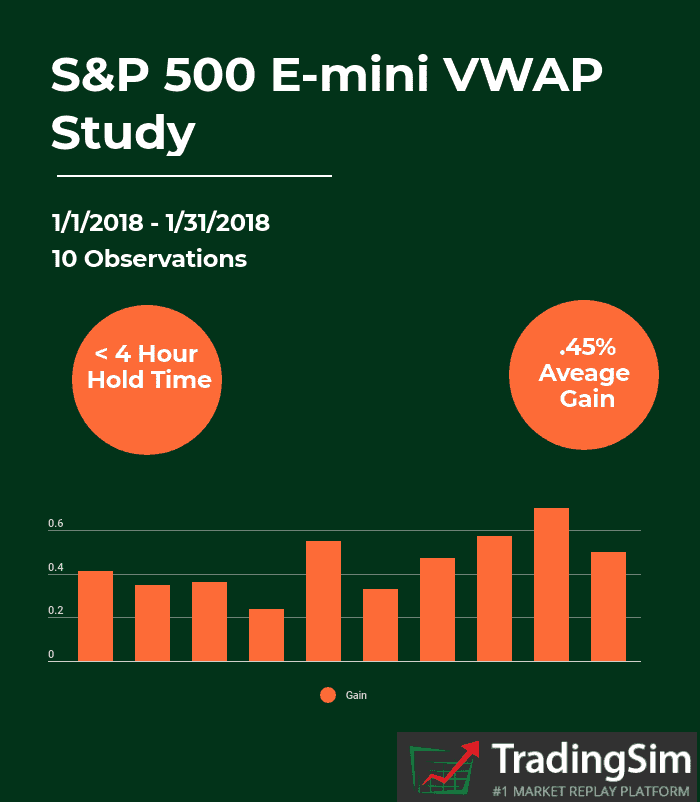 vwap-and-sandp-500-e-mini-price-action