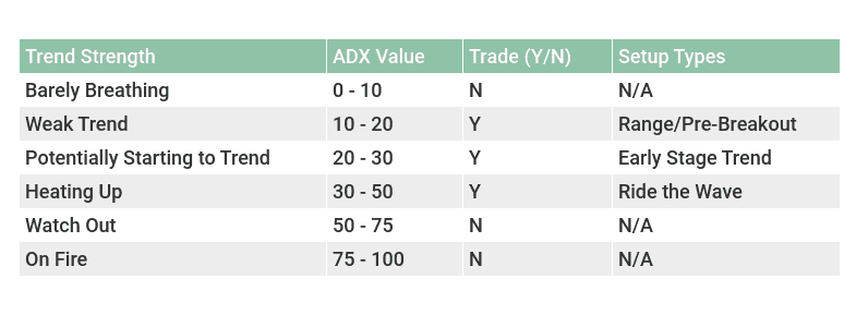 How to Trade with the ADX - (It's More Than Just Crossovers)
