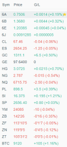 Top 20 Futures Contracts