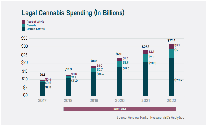 Estimated Consumer Spending in Legalized Marijuana (Source: Arcview Market Research/BDS Analytics)