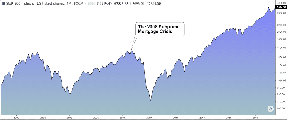 The S&P500 Index during the 2008 Global Financial Crisis