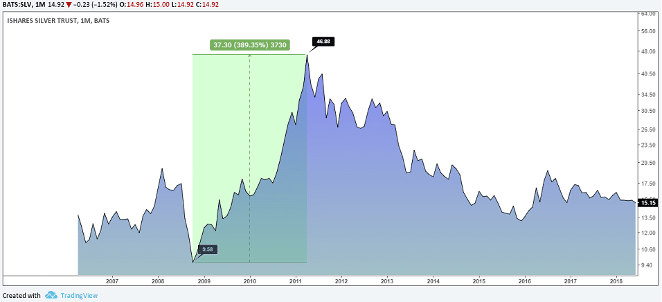 iShares Silver Trust (SLV) Performance from 2008 - 2011