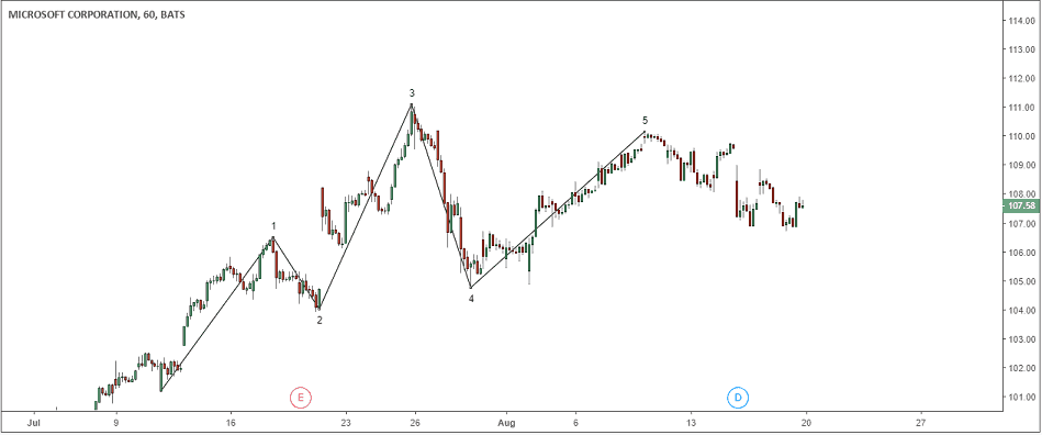 Elliott Wave Count and the 3rd Wave Extension