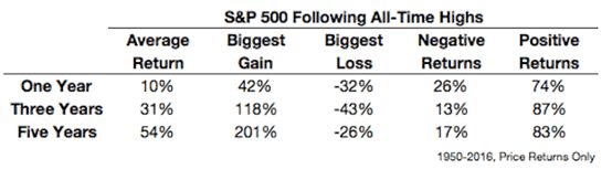 S&P500 – Stock performance following all-time highs