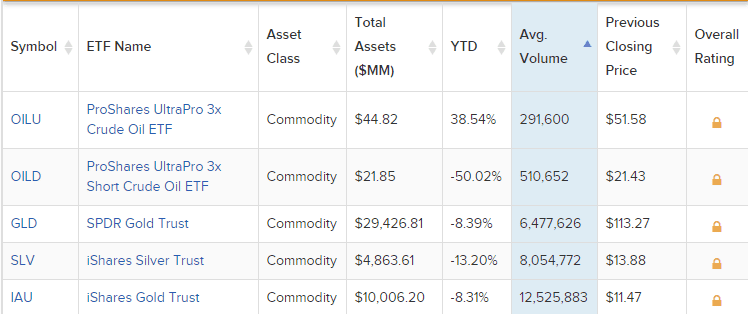 Top Commodity ETFs. Source: ETFdb.com