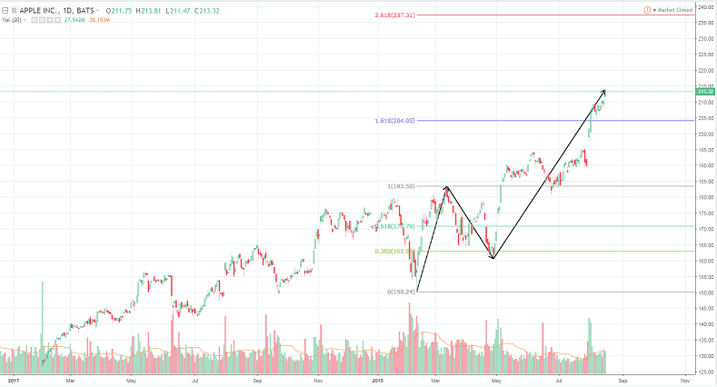 The 3rd Wave Extension - Elliott Wave in a bull trend