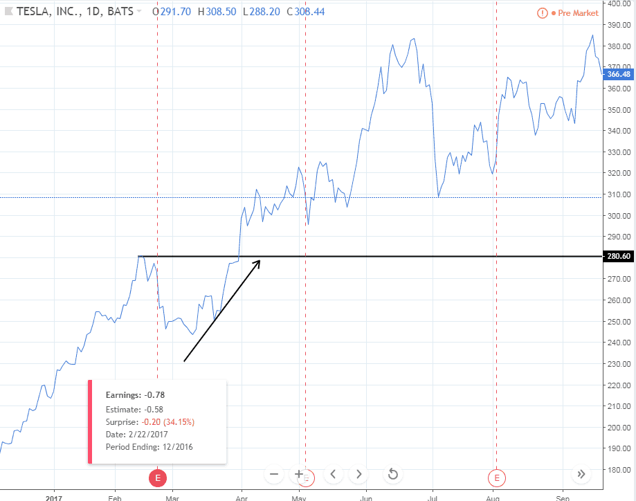 TSLA – Stock price behaviour at all-time highs