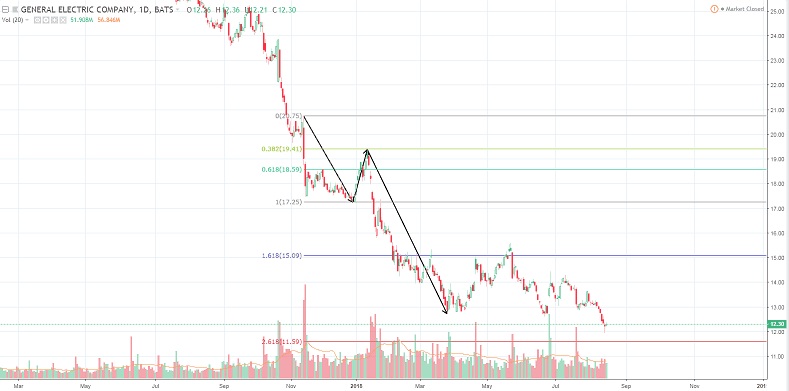 The 3rd Wave extension - Elliott Wave in a downtrend