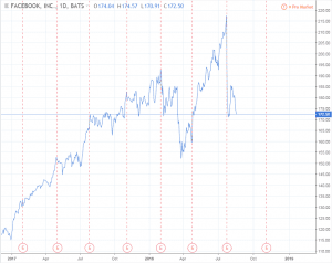 Example of Facebook Inc. Stock chart at new all-time highs