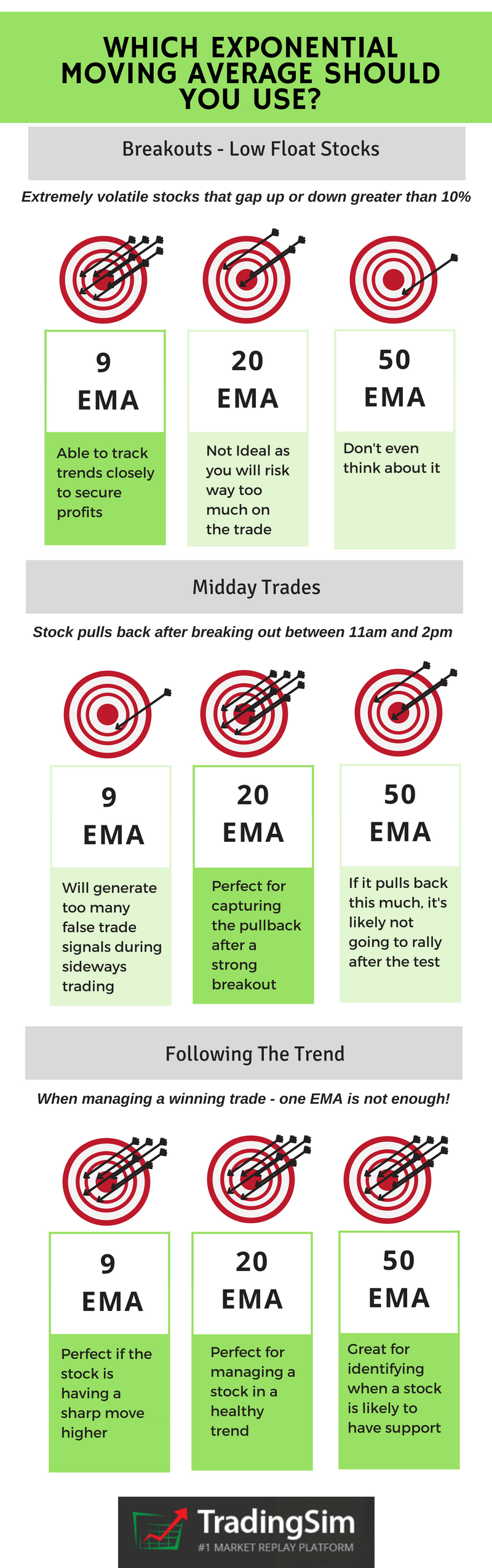 Which EMA Should You Use?