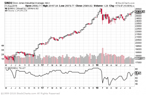 Bullish Percent Index for the Dow Jones Industrial Average. Source: Stockcharts.com