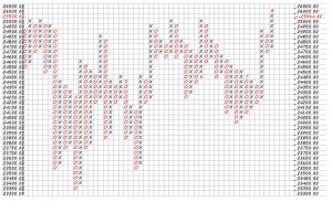Point and Figure Chart – Dow Jones Industrial Average