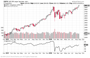 S&P500 and the Bullish percent index to time the markets