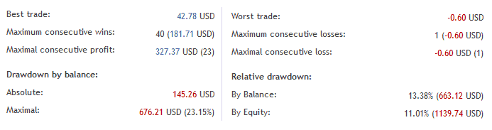 Drawdown trading statistics