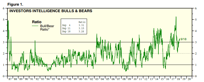 Bull bear ratio report (Source: Yardeni.com)