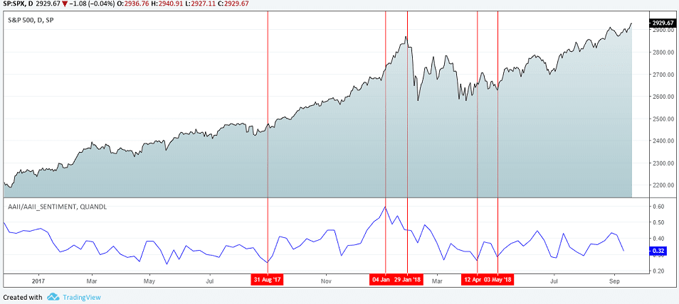 Bull bear ratio chart with S&P500 Index