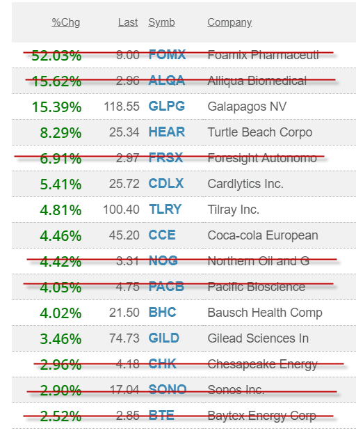 Filtered List of Stocks