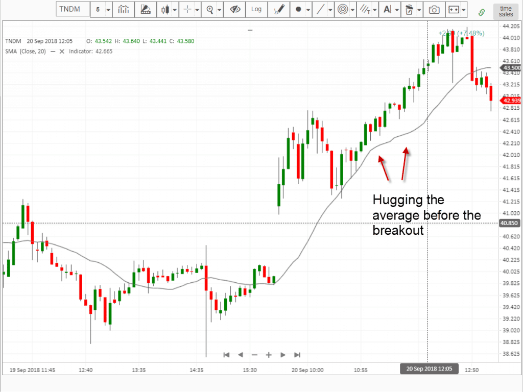 Late Morning Breakout