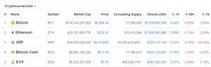 Cryptocurrency market cap (Source: coinmarketcap.com)