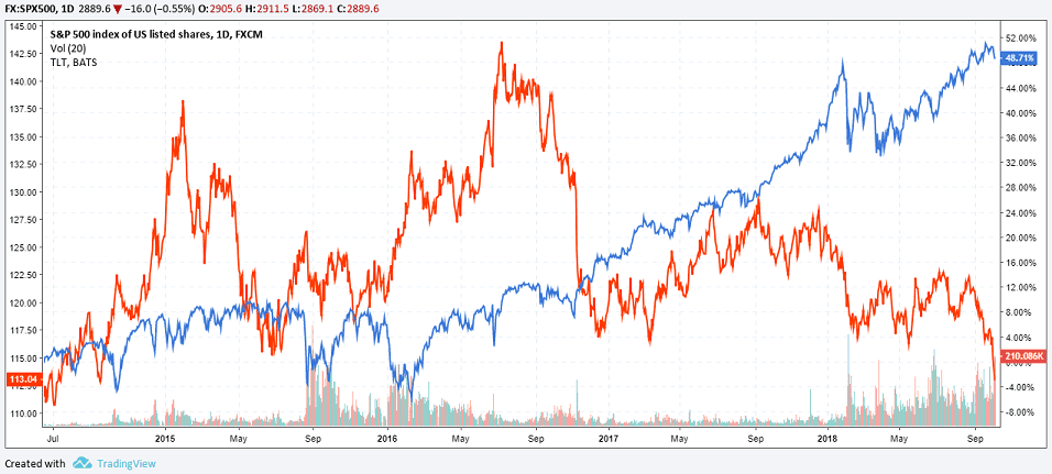 Flight to safety: U.S. Treasury vs. S&P500 Index