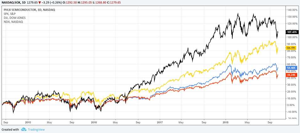 The PHLX SOX Index with DJIA, NASDAQ and S&P500