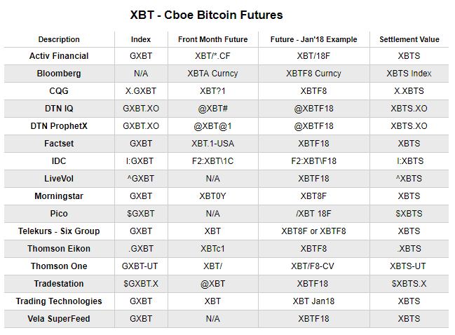 CBOE Bitcoin Futures Contract