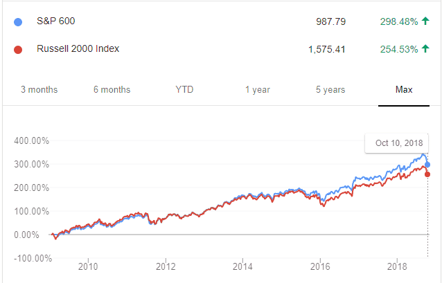 S&P600 v/s Russell 2000 Index