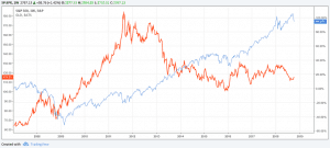GLD ETF and the S&P500 Index