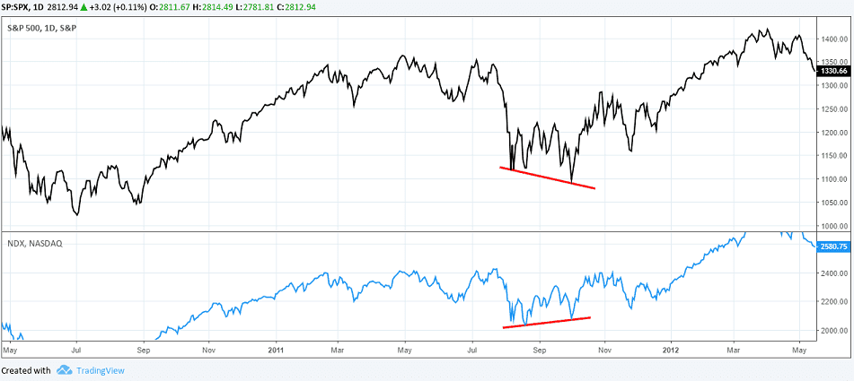 SOX and NASDAQ 100 Index