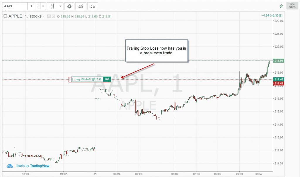 Trailing Stop Loss Increases