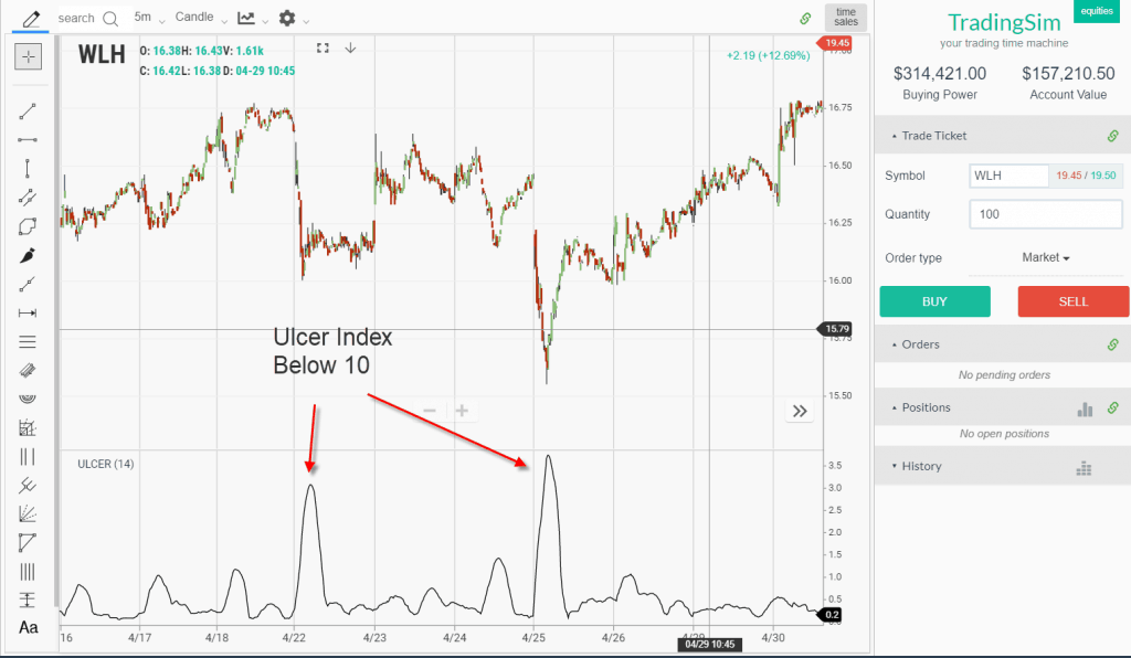 Ulcer Index Below 10